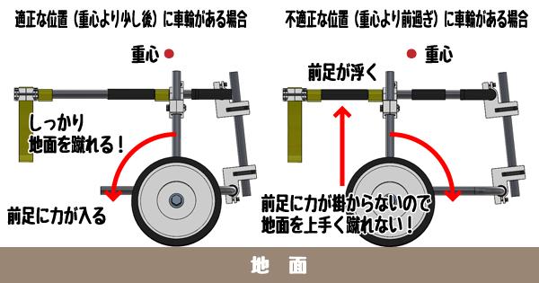 車輪位置調整が必要なワケ