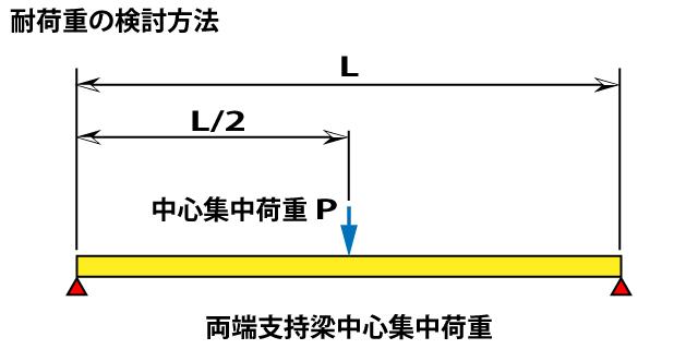 両端支持梁中心集中荷重イメージ